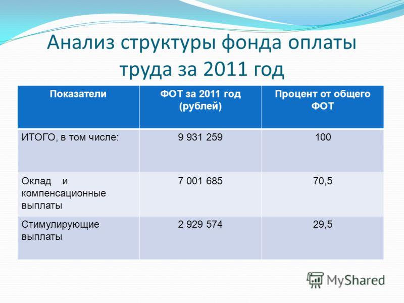 Анализ структуры фонда оплаты труда за 2011 год ПоказателиФОТ за 2011 год (рублей) Процент от общего ФОТ ИТОГО, в том числе:9 931 259100 Оклад и компенсационные выплаты 7 001 68570,5 Стимулирующие выплаты 2 929 57429,5