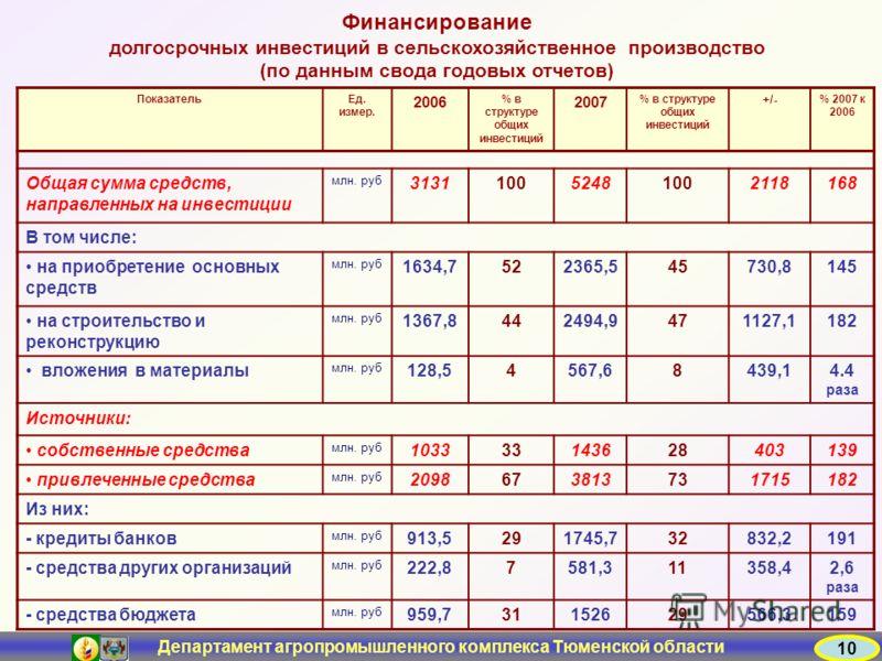 Департамент агропромышленного комплекса Тюменской области 10 Финансирование долгосрочных инвестиций в сельскохозяйственное производство (по данным свода годовых отчетов) ПоказательЕд. измер. 2006 % в структуре общих инвестиций 2007 % в структуре общи