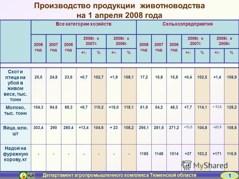 Департамент агропромышленного комплекса Тюменской области Производство продукции животноводства на 1 апреля 2008 года Все категории хозяйствСельхозпредприятия 2008 год 2007 год 2006 год 2008г. к 2007г. 2008г. к 2006г. 2008 год 2007 год 2006 год 2008г