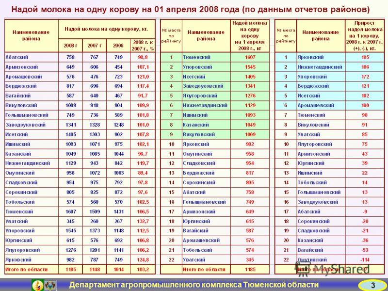 Департамент агропромышленного комплекса Тюменской области 3 Надой молока на одну корову на 01 апреля 2008 года (по данным отчетов районов)