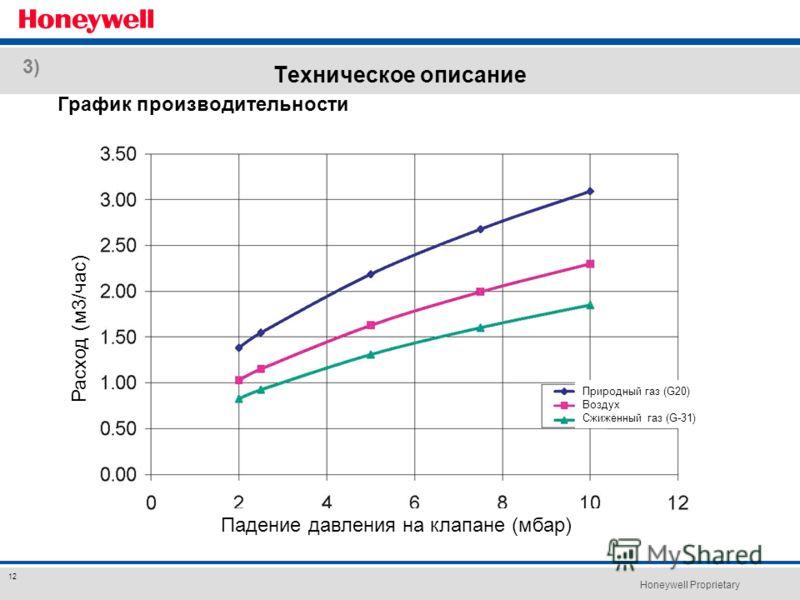 Honeywell Proprietary 12 Техническое описание График производительности 3) Расход (м3/час) Падение давления на клапане (мбар) Природный газ (G20) Воздух Сжиженный газ (G-31)