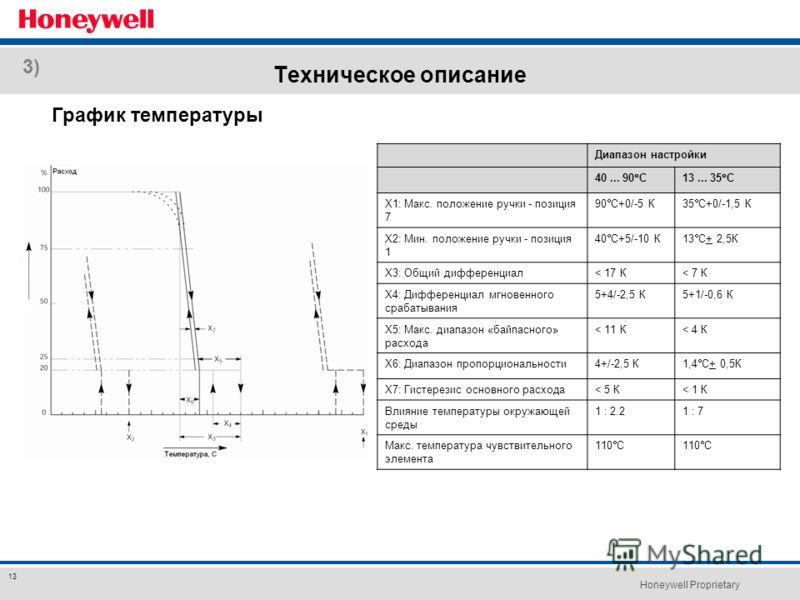 Honeywell Proprietary 13 Техническое описание График температуры 3) Диапазон настройки 40... 90 С13... 35 С Х1: Макс. положение ручки - позиция 7 90 С+0/-5 К35 С+0/-1,5 К Х2: Мин. положение ручки - позиция 1 40 С+5/-10 К13 С+ 2,5К Х3: Общий дифференц