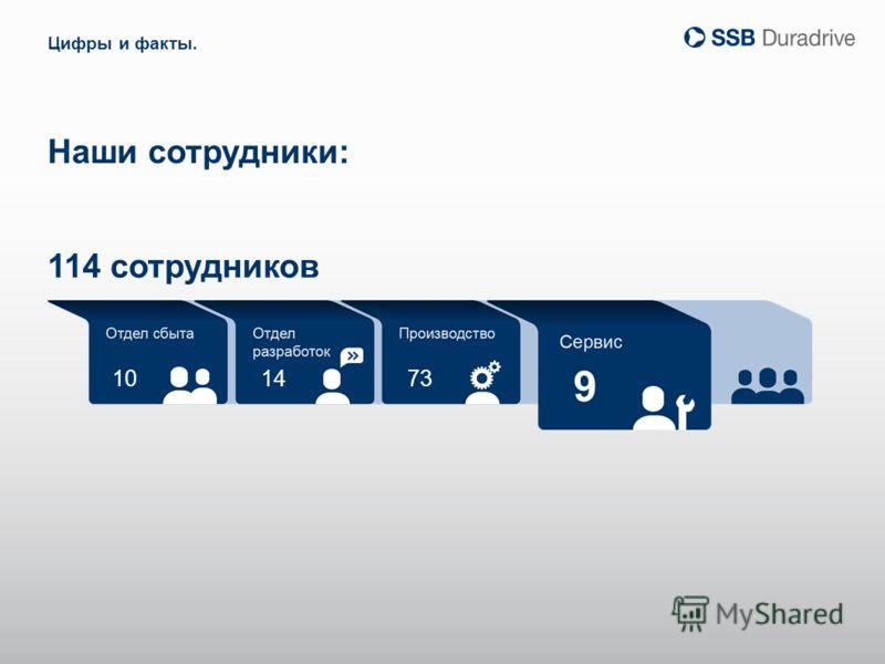 10 9 1473 Наши сотрудники: Цифры и факты. 114 сотрудников