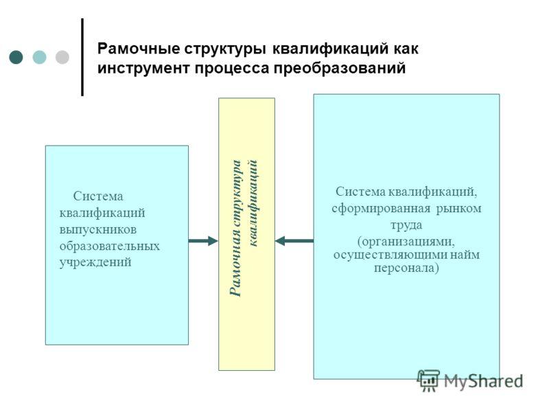 Рамочные структуры квалификаций как инструмент процесса преобразований Рамочная структура квалификаций Система квалификаций выпускников образовательных учреждений Система квалификаций, сформированная рынком труда (организациями, осуществляющими найм