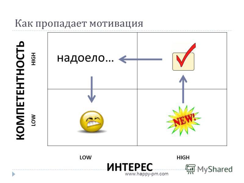 Как пропадает мотивация www.happy-pm.com LOWHIGH LOW HIGH ИНТЕРЕС КОМПЕТЕНТНОСТЬ надоело…