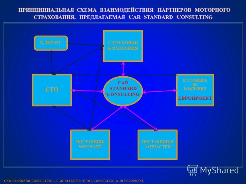ПРИНЦИПИАЛЬНАЯ СХЕМА ВЗАИМОДЕЙСТВИЯ ПАРТНЕРОВ МОТОРНОГО СТРАХОВАНИЯ, ПРЕДЛАГАЕМАЯ C AR S TANDARD C ONSULTING C AR S TANDARD C ONSULTING - CAR REFINISH: AUDIT, CONSULTING & DEVELOPMENT КЛИЕНТСТРАХОВАЯ КОМПАНИЯ СТО ПОСТАВЩИК ЛКС КОМПАНИЯ ЕВРОПРОЕКТ ПОС