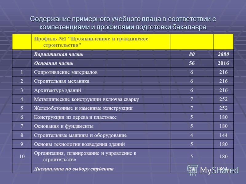21 Содержание примерного учебного плана в соответствии с компетенциями и профилями подготовки бакалавра Профиль 1