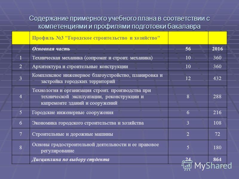 23 Содержание примерного учебного плана в соответствии с компетенциями и профилями подготовки бакалавра Профиль 3