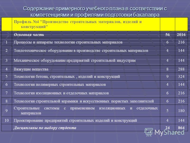 24 Содержание примерного учебного плана в соответствии с компетенциями и профилями подготовки бакалавра Профиль 4