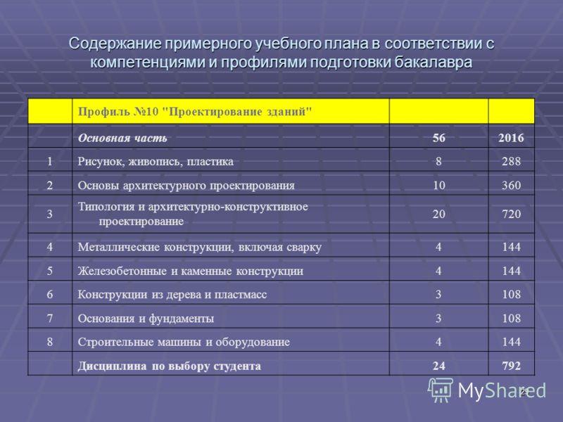 29 Содержание примерного учебного плана в соответствии с компетенциями и профилями подготовки бакалавра Профиль 10