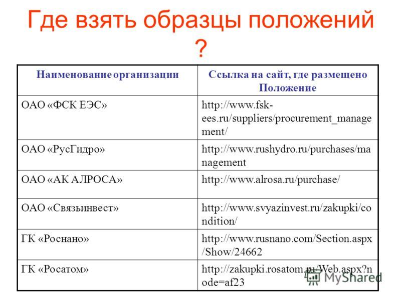 Где взять образцы положений ? Наименование организацииСсылка на сайт, где размещено Положение ОАО «ФСК ЕЭС»http://www.fsk- ees.ru/suppliers/procurement_manage ment/ ОАО «РусГидро»http://www.rushydro.ru/purchases/ma nagement ОАО «АК АЛРОСА»http://www.