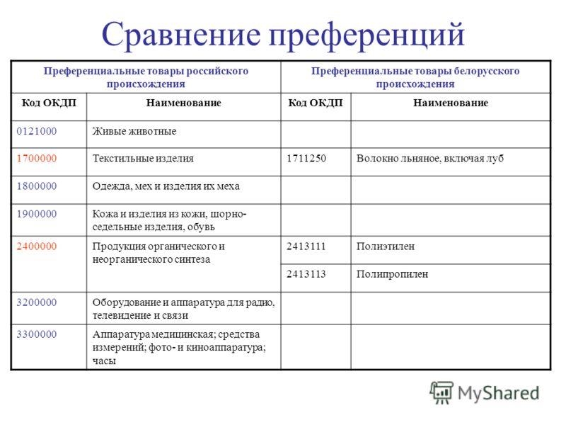 Сравнение преференций Преференциальные товары российского происхождения Преференциальные товары белорусского происхождения Код ОКДПНаименованиеКод ОКДПНаименование 0121000Живые животные 1700000Текстильные изделия1711250Волокно льняное, включая луб 18