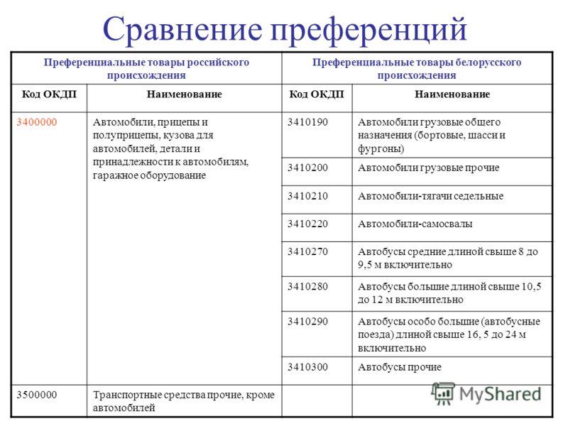 Сравнение преференций Преференциальные товары российского происхождения Преференциальные товары белорусского происхождения Код ОКДПНаименованиеКод ОКДПНаименование 3400000Автомобили, прицепы и полуприцепы, кузова для автомобилей, детали и принадлежно