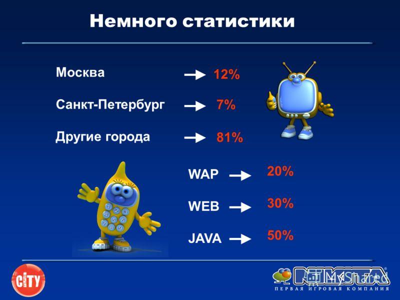 Немного статистики 12% Москва Санкт-Петербург Другие города 7% 81% WAP WEB JAVA 20% 30% 50%
