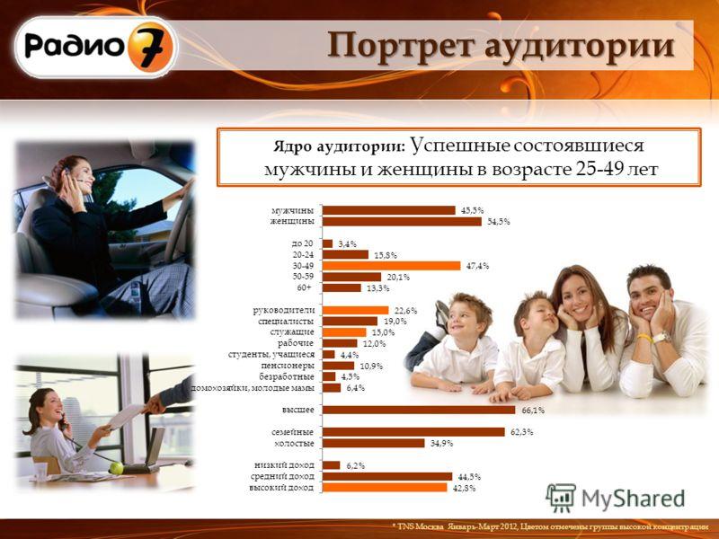 Портрет аудитории Ядро аудитории: Успешные состоявшиеся мужчины и женщины в возрасте 25-49 лет * TNS Москва Январь-Март 2012, Цветом отмечены группы высокой концентрации