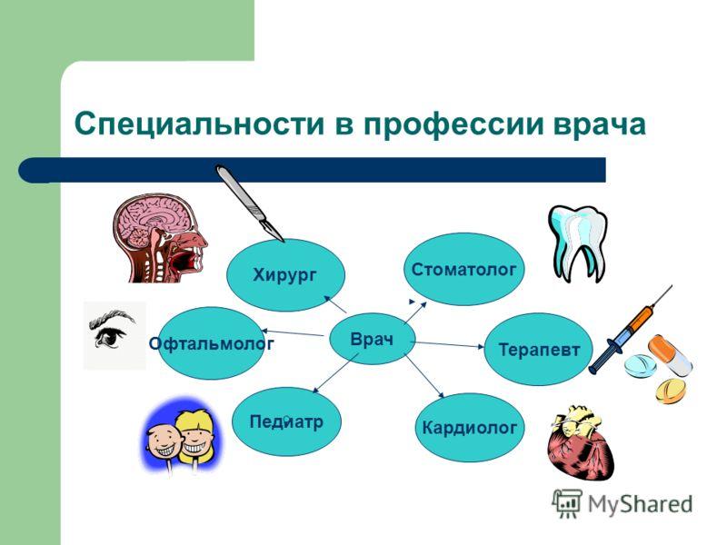 Специальности в профессии врача Врач Офтальмолог Терапевт Хирург Стоматолог Кардиолог Педиатр