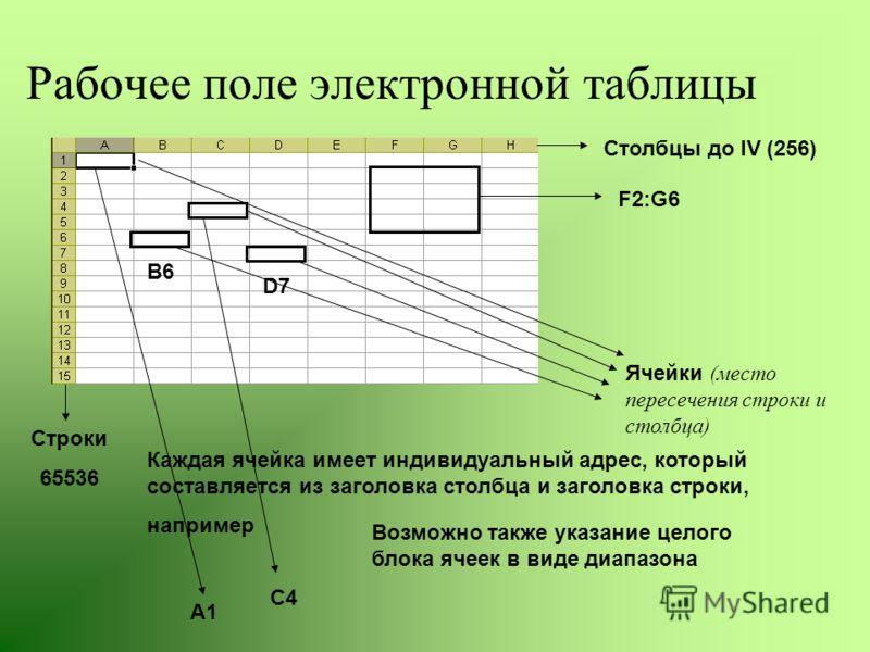 Рабочее поле электронной таблицы Строки 65536 Столбцы до IV (256) Ячейки (место пересечения строки и столбца) Каждая ячейка имеет индивидуальный адрес, который составляется из заголовка столбца и заголовка строки, например А1 С4 В6 D7 Возможно также