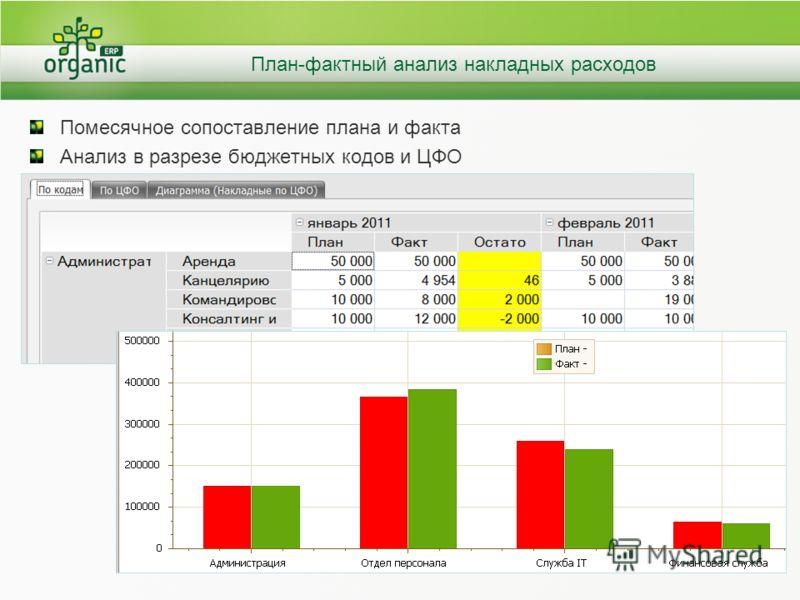 План-фактный анализ накладных расходов Помесячное сопоставление плана и факта Анализ в разрезе бюджетных кодов и ЦФО