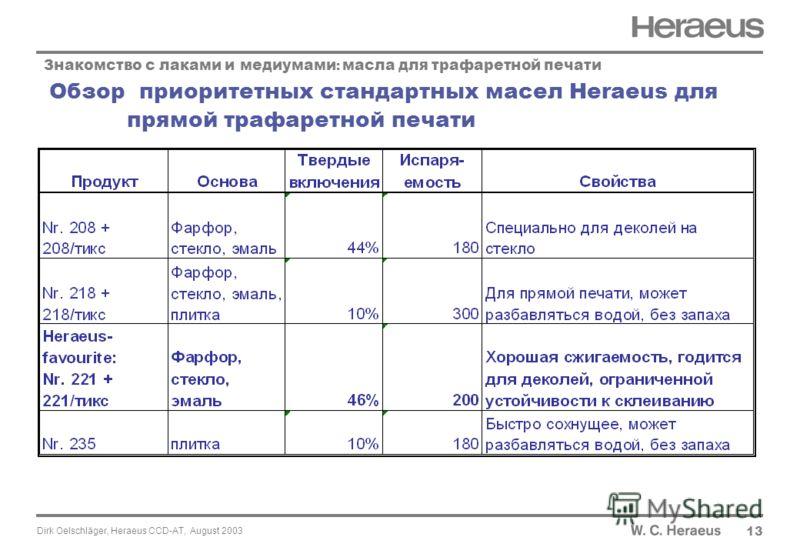 Dirk Oelschläger, Heraeus CCD-AT, August 2003 Обзор приоритетных стандартных масел Heraeus для прямой трафаретной печати 13 Знакомство с лаками и медиумами : масла для трафаретной печати