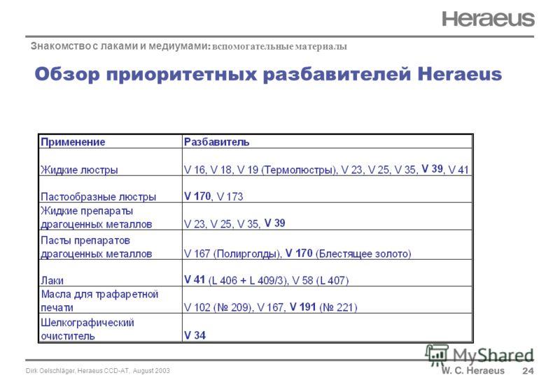 Dirk Oelschläger, Heraeus CCD-AT, August 2003 Обзор приоритетных разбавителей Heraeus 24 Знакомство с лаками и медиумами : вспомогательные материалы