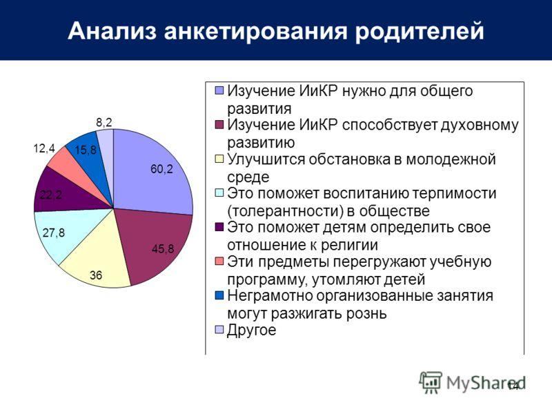 Анализ анкетирования родителей 14