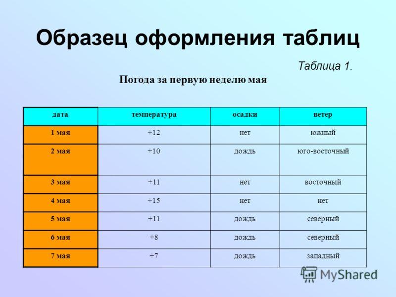Образец оформления таблиц Таблица 1. Погода за первую неделю мая дататемператураосадкиветер 1 мая+12нетюжный 2 мая+10дождьюго-восточный 3 мая+11нетвосточный 4 мая+15нет 5 мая+11дождьсеверный 6 мая+8дождьсеверный 7 мая+7дождьзападный