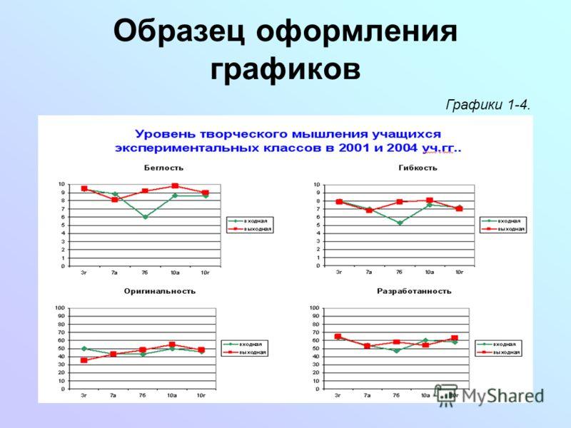 Образец оформления графиков Графики 1-4.