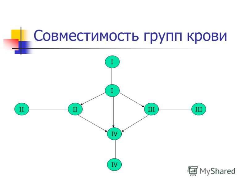 I I Совместимость групп крови IV III II