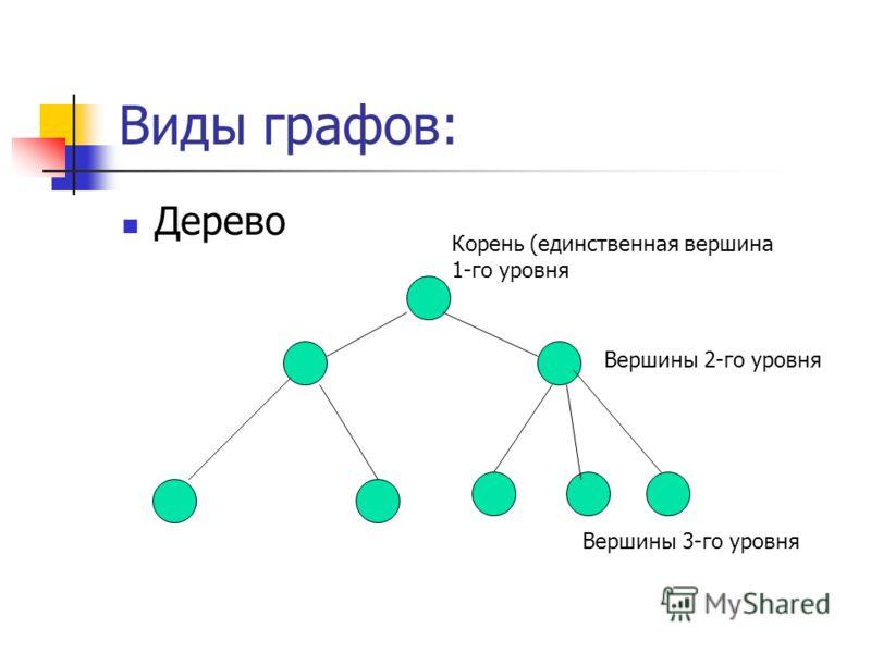 Виды графов: Дерево Корень (единственная вершина 1-го уровня Вершины 2-го уровня Вершины 3-го уровня
