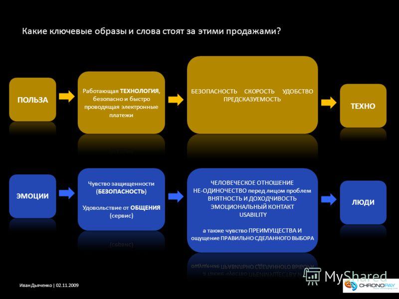 Иван Дьяченко | 02.11.2009 Какие ключевые образы и слова стоят за этими продажами?