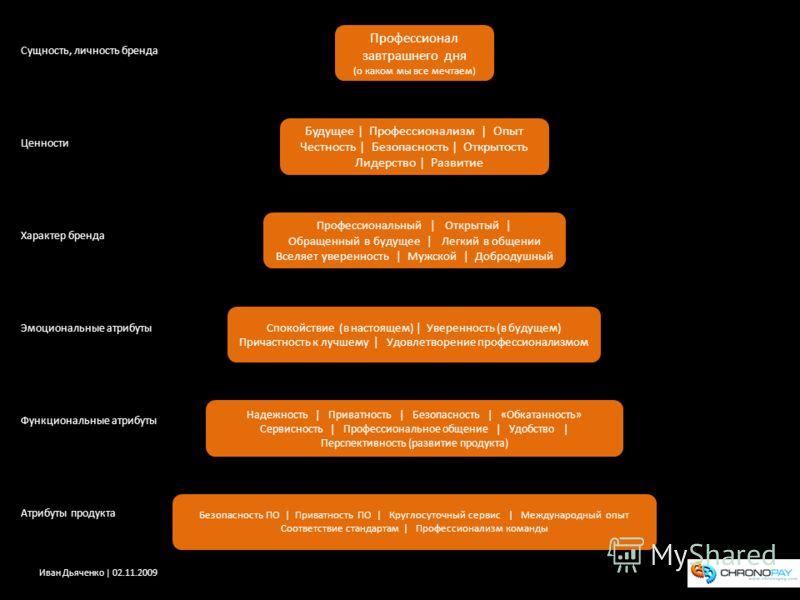 Иван Дьяченко | 02.11.2009 Надежность | Приватность | Безопасность | «Обкатанность» Сервисность | Профессиональное общение | Удобство | Перспективность (развитие продукта) Атрибуты продукта Функциональные атрибуты Эмоциональные атрибуты Характер брен