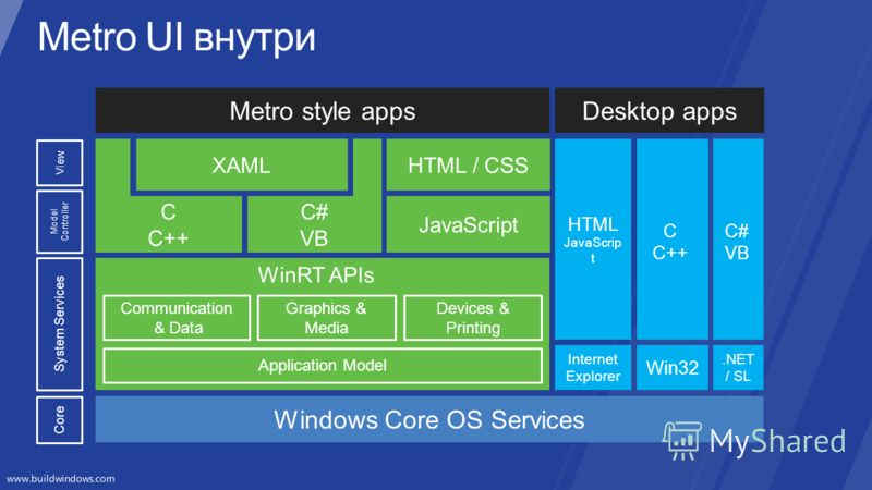 Windows Core OS Services JavaScript C C++ C# VB Metro style apps Communication & Data Application Model Devices & Printing WinRT APIs Graphics & Media XAMLHTML / CSS HTML JavaScrip t C C++ C# VB Desktop apps Win32.NET / SL Internet Explorer System Se