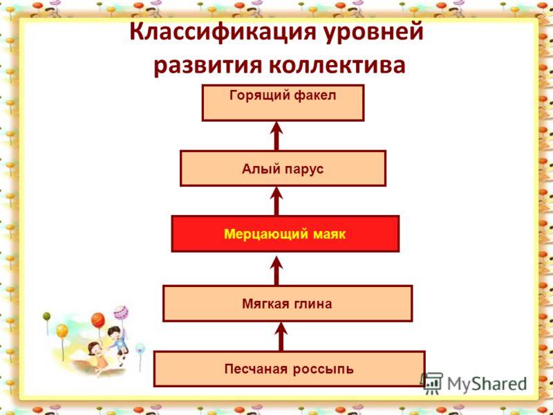 Классификация уровней развития коллектива Песчаная россыпь Алый парус Мерцающий маяк Мягкая глина Горящий факел