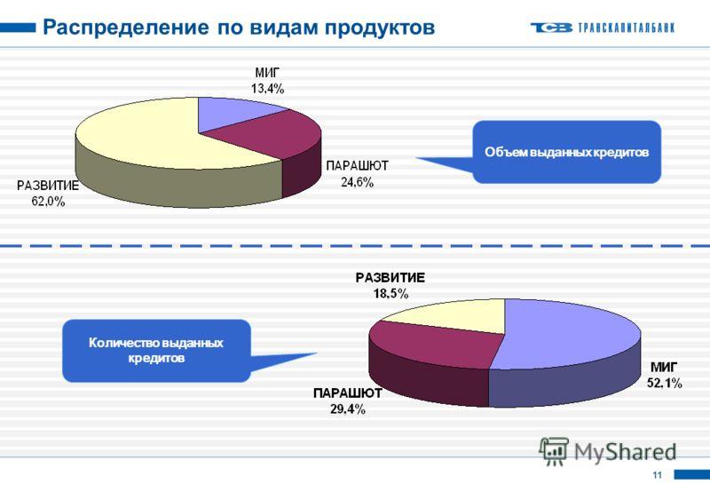 11 Распределение по видам продуктов Объем выданных кредитов Количество выданных кредитов