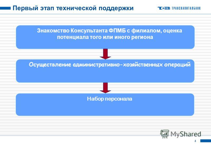 4 Первый этап технической поддержки Осуществление административно-хозяйственных операций Набор персонала Знакомство Консультанта ФПМБ с филиалом, оценка потенциала того или иного региона
