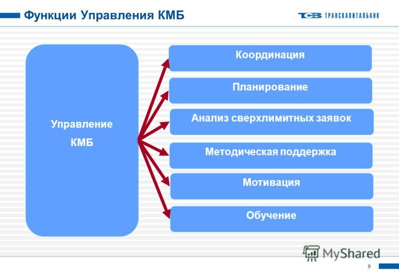 9 Функции Управления КМБ Управление КМБ Координация Планирование Анализ сверхлимитных заявок Методическая поддержка Мотивация Обучение