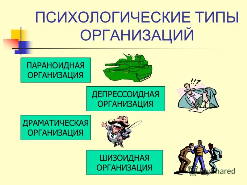 ПСИХОЛОГИЧЕСКИЕ ТИПЫ ОРГАНИЗАЦИЙ ПАРАНОИДНАЯ ОРГАНИЗАЦИЯ ДЕПРЕССОИДНАЯ ОРГАНИЗАЦИЯ ДРАМАТИЧЕСКАЯ ОРГАНИЗАЦИЯ ШИЗОИДНАЯ ОРГАНИЗАЦИЯ
