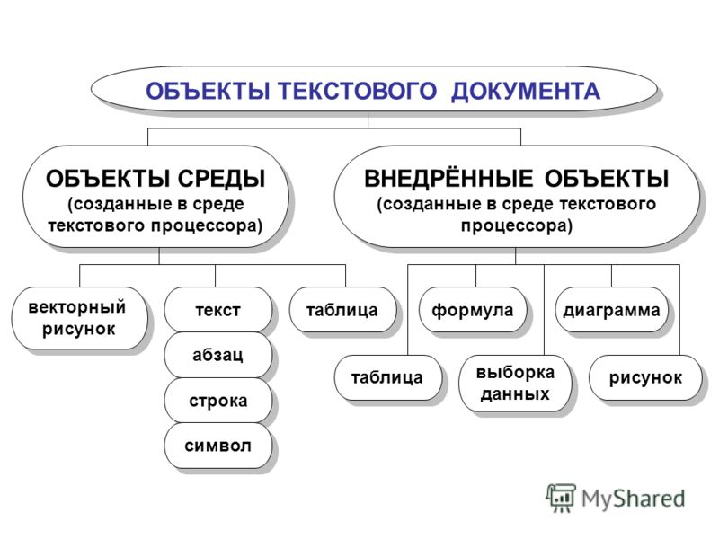 ОБЪЕКТЫ ТЕКСТОВОГО ДОКУМЕНТА ОБЪЕКТЫ СРЕДЫ (созданные в среде текстового процессора) ОБЪЕКТЫ СРЕДЫ (созданные в среде текстового процессора) ВНЕДРЁННЫЕ ОБЪЕКТЫ (созданные в среде текстового процессора) ВНЕДРЁННЫЕ ОБЪЕКТЫ (созданные в среде текстового