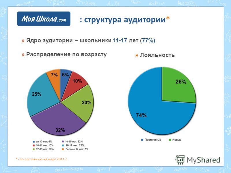 : структура аудитории* » Ядро аудитории – школьники 11-17 лет (77%) » Распределение по возрасту » Лояльность *- по состоянию на март 2011 г.
