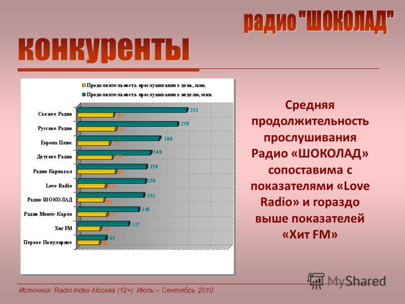 Средняя продолжительность прослушивания Радио «ШОКОЛАД» сопоставима с показателями «Love Radio» и гораздо выше показателей «Хит FM»