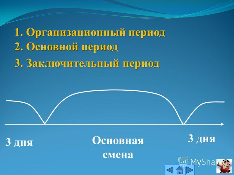 3 дня Основная смена 3 дня 1. Организационный период 2. Основной период 3. Заключительный период