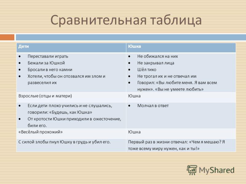 Сравнительная таблица ДетиЮшка Взрослые (отцы и матери)Юшка «Весёлый прохожий»Юшка