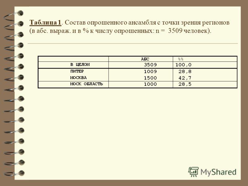 Таблица 1. Состав опрошенного ансамбля с точки зрения регионов (в абс. выраж. и в % к числу опрошенных: n = 3509 человек).
