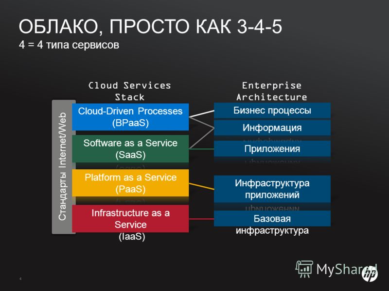 4 4 = 4 типа сервисов ОБЛАКО, ПРОСТО КАК 3-4-5 Стандарты Internet/Web Enterprise Architecture Stack Cloud Services Stack Cloud-Driven Processes (BPaaS)