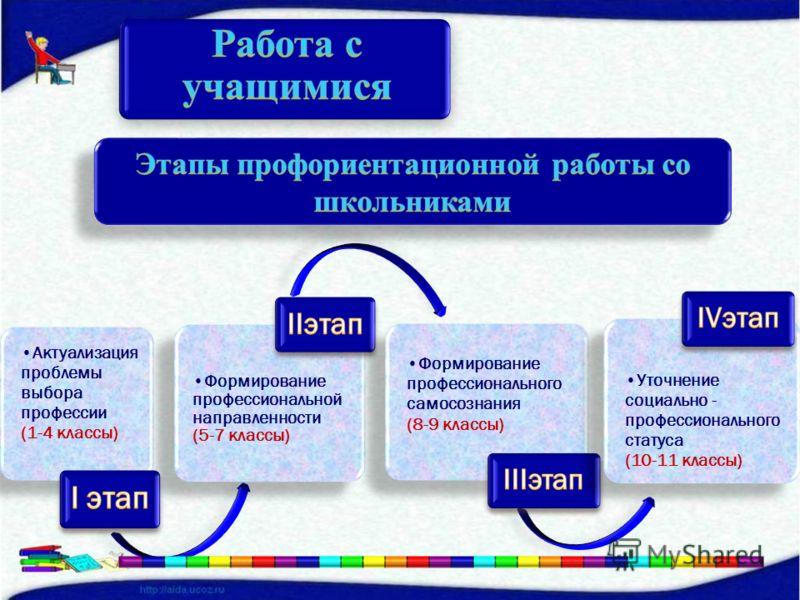 Актуализация проблемы выбора профессии (1-4 классы) Формирование профессиональной направленности (5-7 классы) Формирование профессионального самосознания (8-9 классы) Уточнение социально - профессионального статуса (10-11 классы)