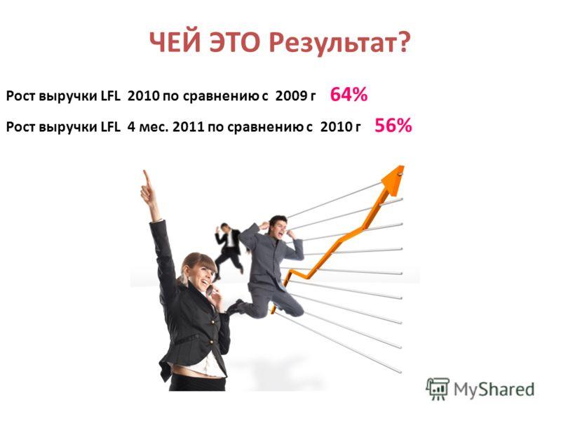ЧЕЙ ЭТО Результат? Рост выручки LFL 2010 по сравнению с 2009 г 64% Рост выручки LFL 4 мес. 2011 по сравнению с 2010 г 56%