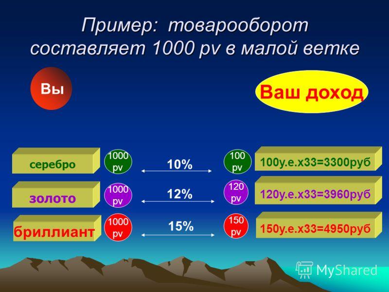 Пример: товарооборот составляет 1000 pv в малой ветке 1000 pv 1000 pv 1000 pv 100 pv 120 pv 150 pv 10% 12% 15% Ваш доход Вы серебро золото бриллиант 100у.е.x33=3300руб 120у.е.x33=3960руб 150у.е.x33=4950руб