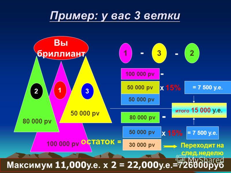 Пример: у вас 3 ветки Вы бриллиант 100 000 pv 80 000 pv 1 2 3 1 - 2 - 3 100 000 pv 80 000 pv 50 000 pv - 50 000 pv 30 000 pv - X 15% 50 000 pv = 7 500 у.е. итого 15 000 у.е. остаток = Переходит на след.неделю Максимум 11,000у.е. x 2 = 22,000у.е.=7260
