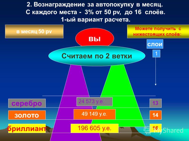 вы Можете получить с нижестоящих слоёв: в месяц 50 pv слои 1 13 16 14 серебро золото бриллиант Считаем по 2 ветки 24 573 у.е. 49 149 у.е. 196 605 у.е. 2. Вознаграждение за автопокупку в месяц. С каждого места - 3% от 50 pv, до 16 слоёв. 1-ый вариант