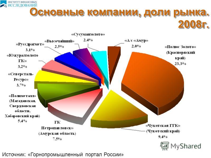 Основные компании, доли рынка. 2008г. Источник: «Горнопромышленный портал России»